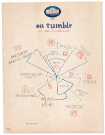 Infographic by The Official White House on Tumblr